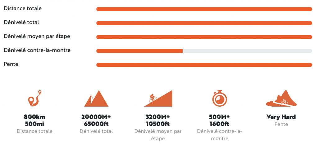 Tableau difficulté Haute Route Alpes 2020